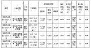 淮北重新启动淮自然资规挂(2020)3号4号5号6号地块挂牌出让