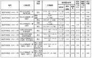 淮北市挂牌出让东湖 中湖片区等8宗商住用地 共计612亩